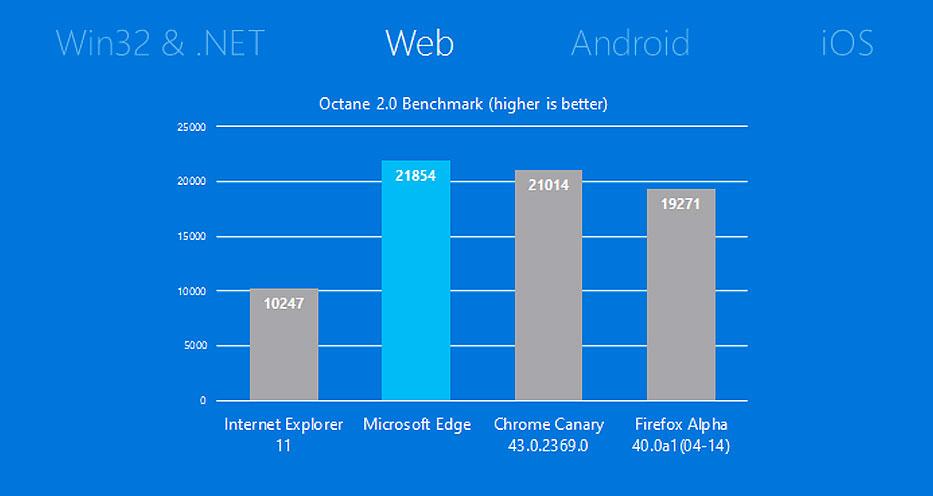Microsoft récompense ceux qui utilisent son navigateur